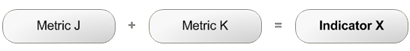 Metric J + Metric K = Indicator X