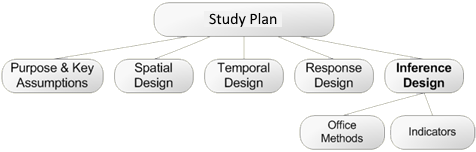 Interface Design belongs to Study Design
