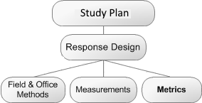 Metrics are part of a Response Design, which is a part of a Study Design