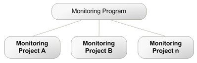 Monitoring Programs can have one or more Monitoring Projects