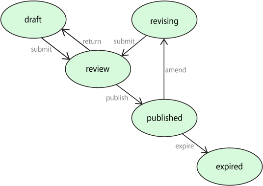 State diagram for Methods and Protocols