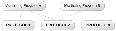 Monitoring Programs can have one or more Protocols, and Protocols can be shared by many Monitoring Programs