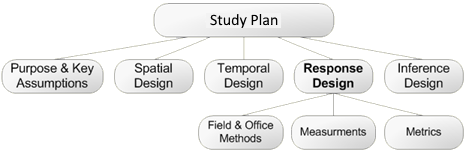 Response Design includes Methods, Measurements, and Metrics