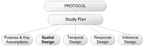 Spatial Design is a component of Study Design