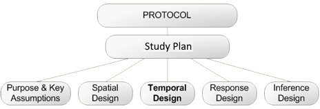 Temporal Design belongs to a Study Design